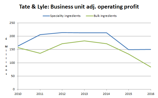 Tate and lyle plc business units