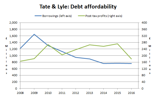 Tate and lyle plc debts