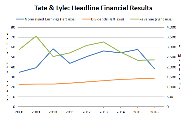 Tate and lyle plc headline results