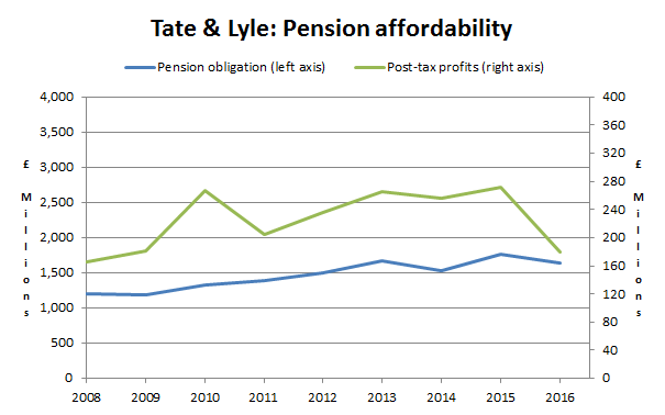 Tate and lyle plc pension liabilities