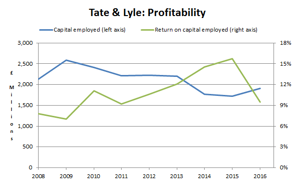 Tate and lyle plc profitability