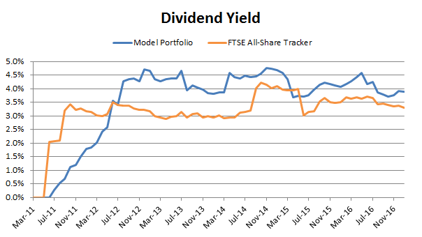 Defensive value portfolio dividend yield 2017 01