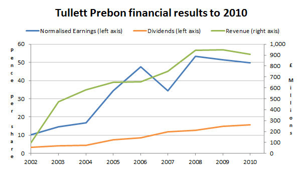 TP ICAP Financial results to 2010