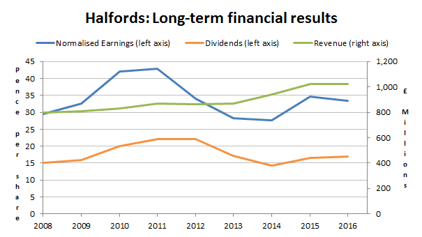 Halfords plc results 2017 02