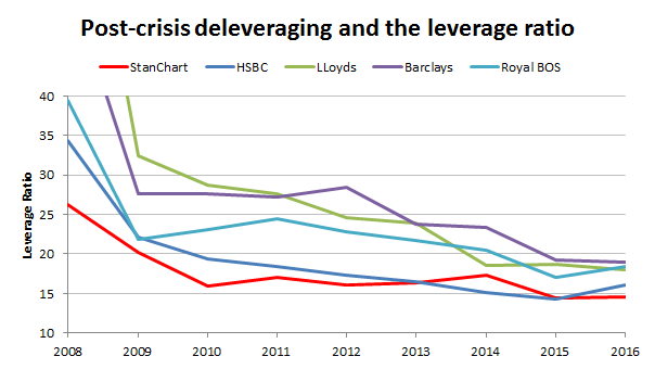 Bank deleveraging - leverage ratio 2017 03