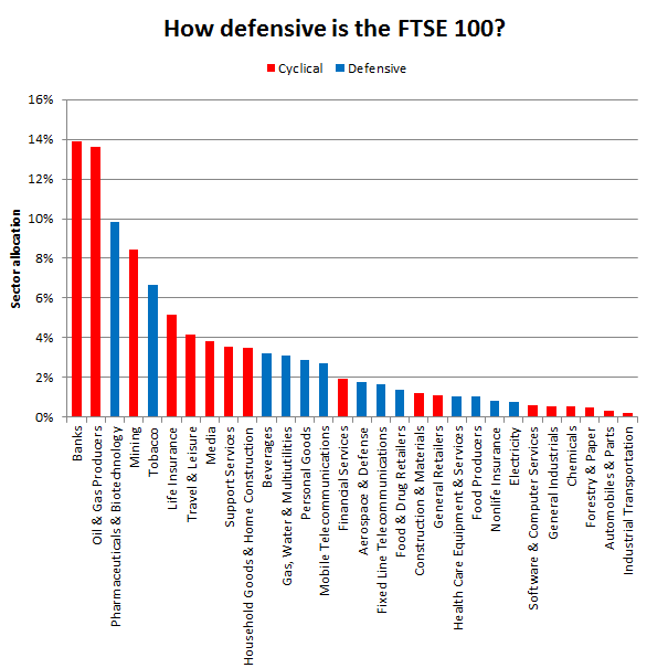Defensive sectors - FTSE 100 2017 03