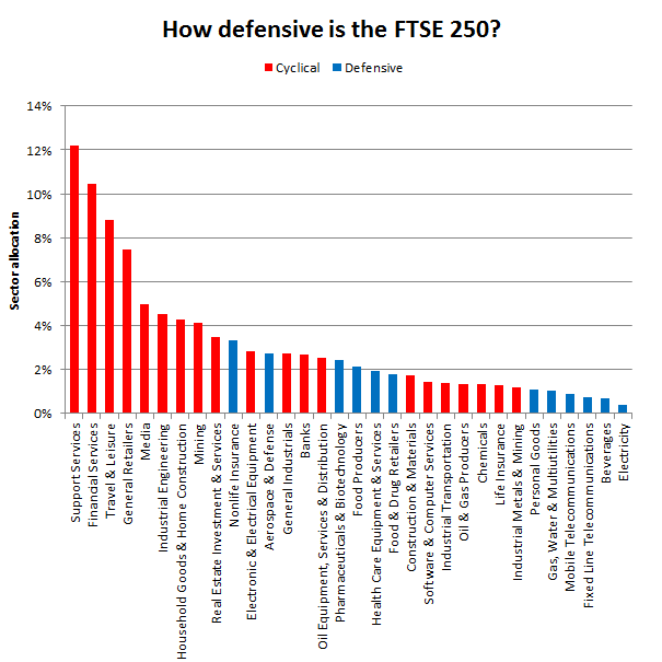 Defensive sectors - FTSE 250 2017 03