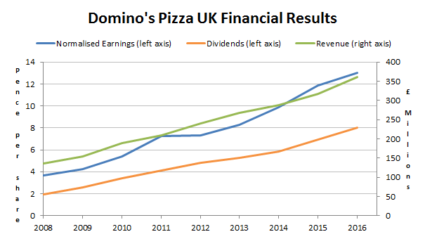 Dominos pizza plc results 2017 04