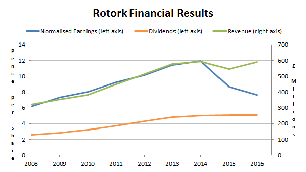 Rotork plc results 2017 04