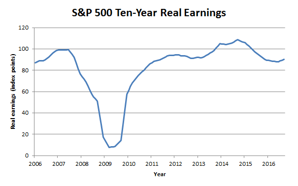 SP500 earnings chart 2017 04