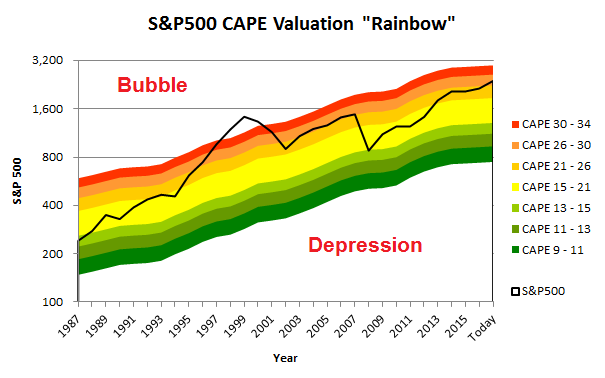 SP500 valuation chart 2017 04