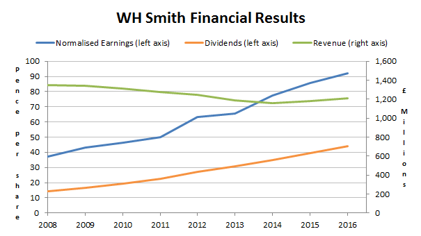 WH Smith plc results 2017 04