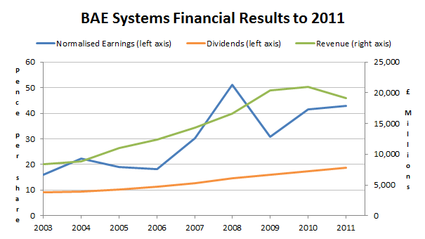 BAE Systems results to 2011