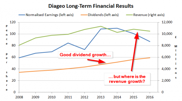 Is Diageo still an attractive dividend growth stock?