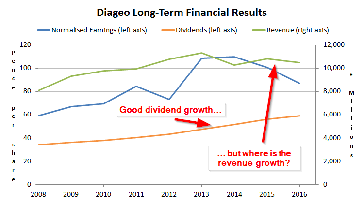 Diageo dividend growth chart 2 - 2017 05
