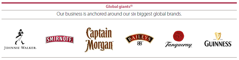 Diageo global brands