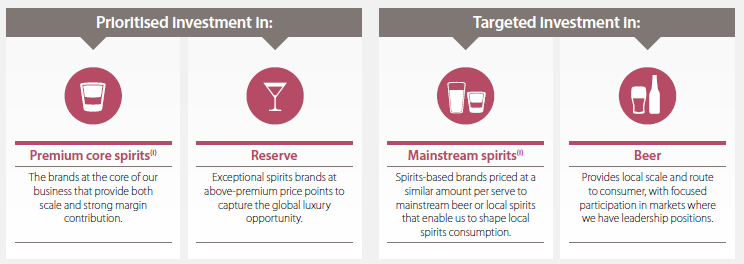 Diageo prioritise investment