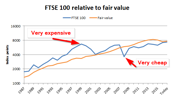 FTSE 100 valuation and forecast to mid-2018