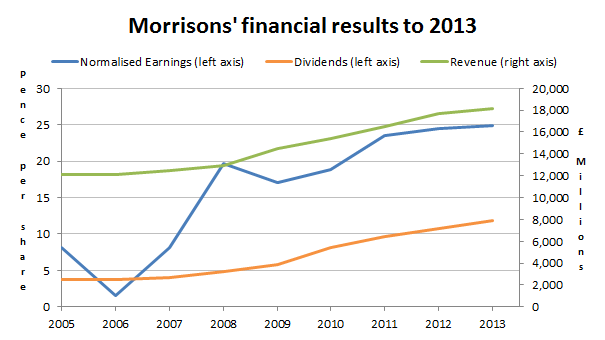Morrisons PLC - financial results to 2013