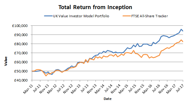Value Investing portfolio results - Featured