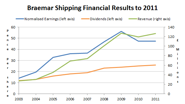 Braemar Shipping Services - financial results to 2011