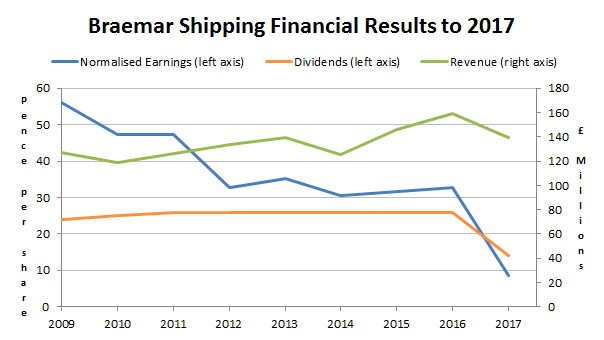 Braemar Shipping Services - financial results to 2017