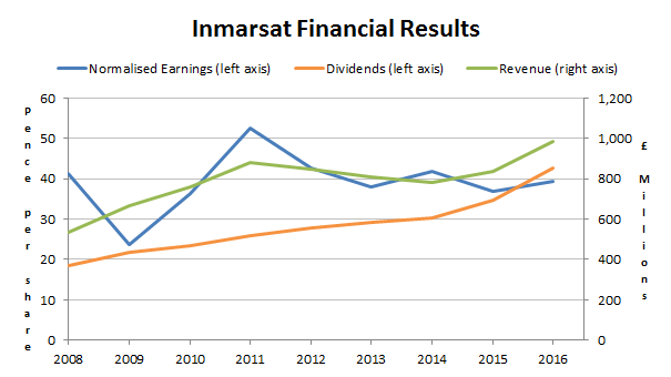 Inmarsat financial results