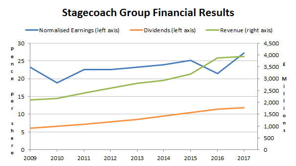 Stagecoach group financial results