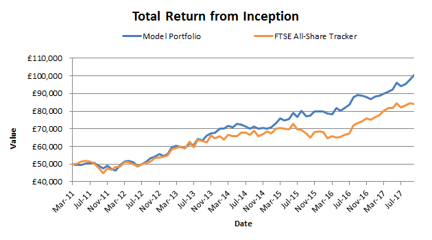 Portfolio review: 100% return over 6 years (high yield, low risk)