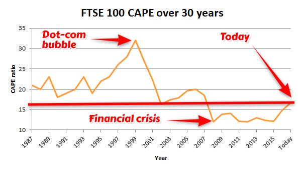 FTSE 100 CAPE ratio over 30 years - 2017 11