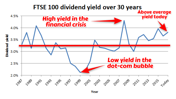 FTSE 100 dividend yield over 30 years - 2017 11