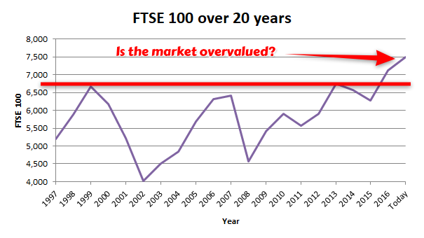 FTSE 100 value over 20 years - 2017 11 b