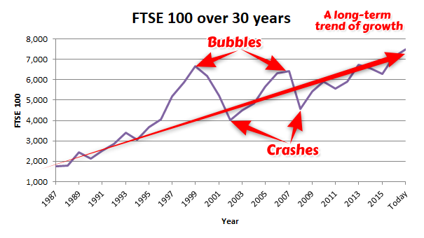 FTSE 100 value over 30 years - 2017 11