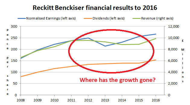 Reckitt Benckiser: Expensive defensive or high debt, low growth timebomb?