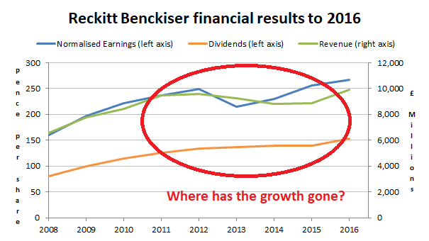 Reckitt Benckiser financial results 2017 11