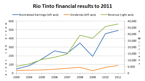 Rio Tinto revenues earnings dividend chart 2017 11