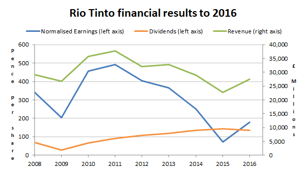 Rio Tinto revenues earnings dividend chart 2017 16