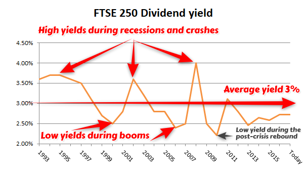 FTSE 250 Dividend yield 2017 12