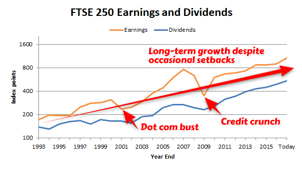 FTSE 250 earnings and dividends 2017 12