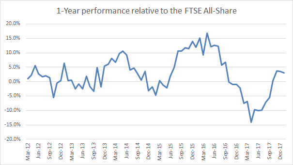 One-year performance relative to FTSE All-Share 2018 01