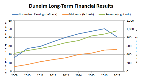 Dunelm financial results to 2017