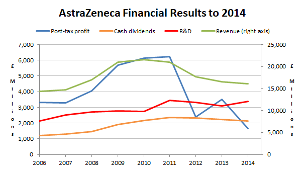 Astrazeneca financial results 2014