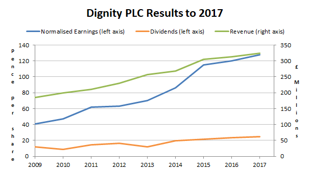Dignity PLC financial results to 2017