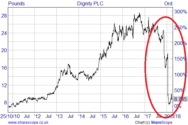 Some thoughts on Dignity PLC after its 70% share price fall