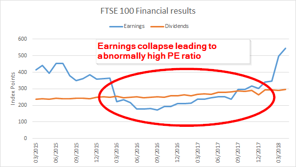 FTSE 100 earnings and dividends 2018 03