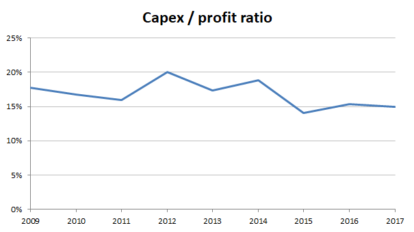 British American Tobacco - capex ratio 2017
