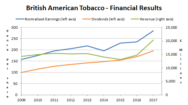 British American Tobacco - financial results 2017