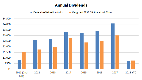 Defensive value investing portfolio - dividend income 2018 04