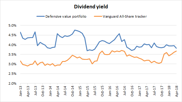 Defensive value investing portfolio - dividend yield 2018 04