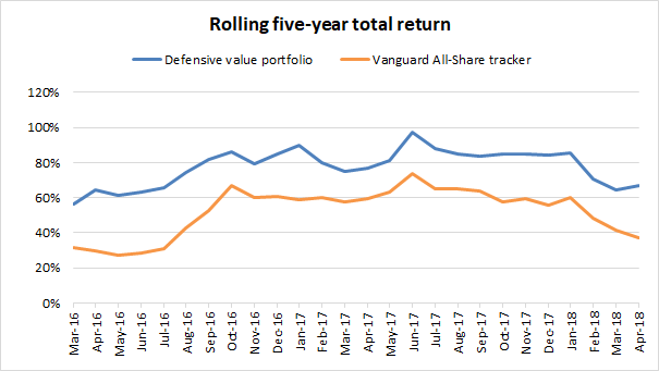 Defensive value investing portfolio - five year performance 2018 04